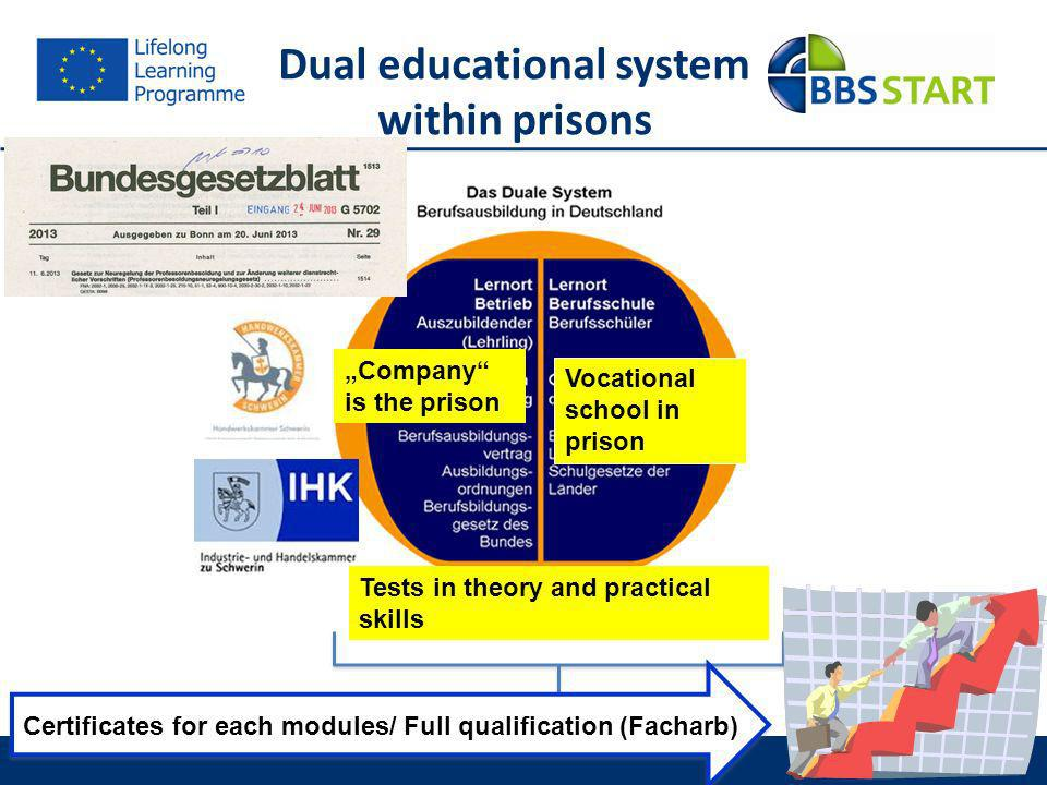 39 Dual educational system within prisons Tests in theory and practical skills Company is the prison Vocational school in prison Certificates for each modules/ Full qualification (Facharb)
