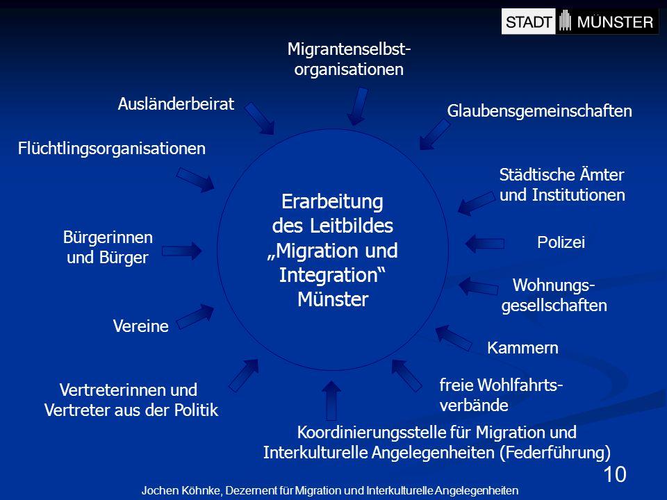 10 Migrantenselbst- organisationen Glaubensgemeinschaften Flüchtlingsorganisationen freie Wohlfahrts- verbände Vereine Wohnungs- gesellschaften Vertre