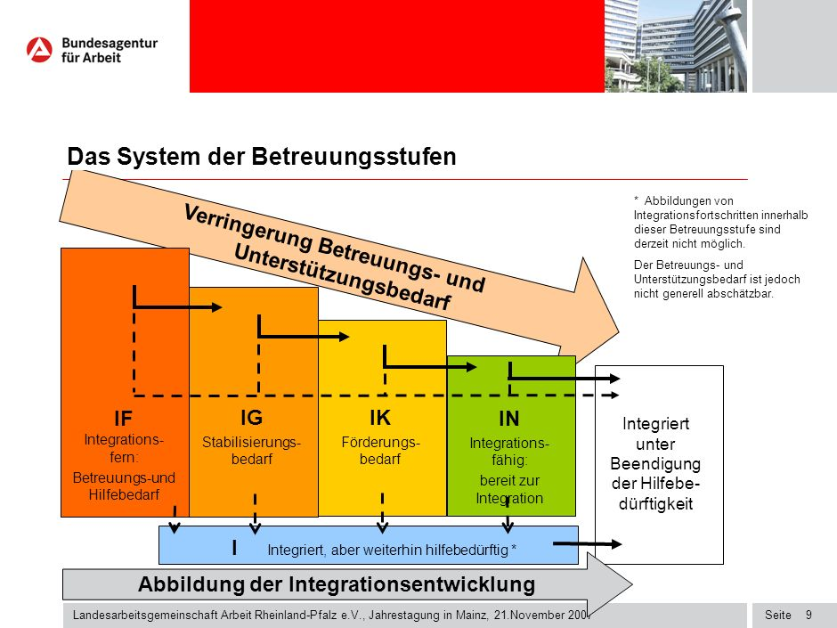 Seite9 Landesarbeitsgemeinschaft Arbeit Rheinland-Pfalz e.V., Jahrestagung in Mainz, 21.November 2007 * Abbildungen von Integrationsfortschritten innerhalb dieser Betreuungsstufe sind derzeit nicht möglich.