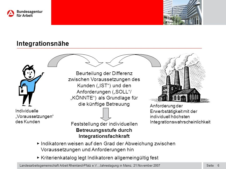 Seite6 Landesarbeitsgemeinschaft Arbeit Rheinland-Pfalz e.V., Jahrestagung in Mainz, 21.November 2007 Individuelle Voraussetzungen des Kunden Anforderung der Erwerbstätigkeit mit der individuell höchsten Integrationswahrscheinlichkeit Beurteilung der Differenz zwischen Voraussetzungen des Kunden (IST) und den Anforderungen (SOLL/ KÖNNTE) als Grundlage für die künftige Betreuung Feststellung der individuellen Betreuungsstufe durch Integrationsfachkraft Indikatoren weisen auf den Grad der Abweichung zwischen Voraussetzungen und Anforderungen hin Kriterienkatalog legt Indikatoren allgemeingültig fest Integrationsnähe