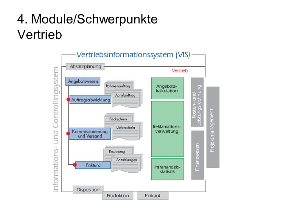 4. Module/Schwerpunkte Vertrieb