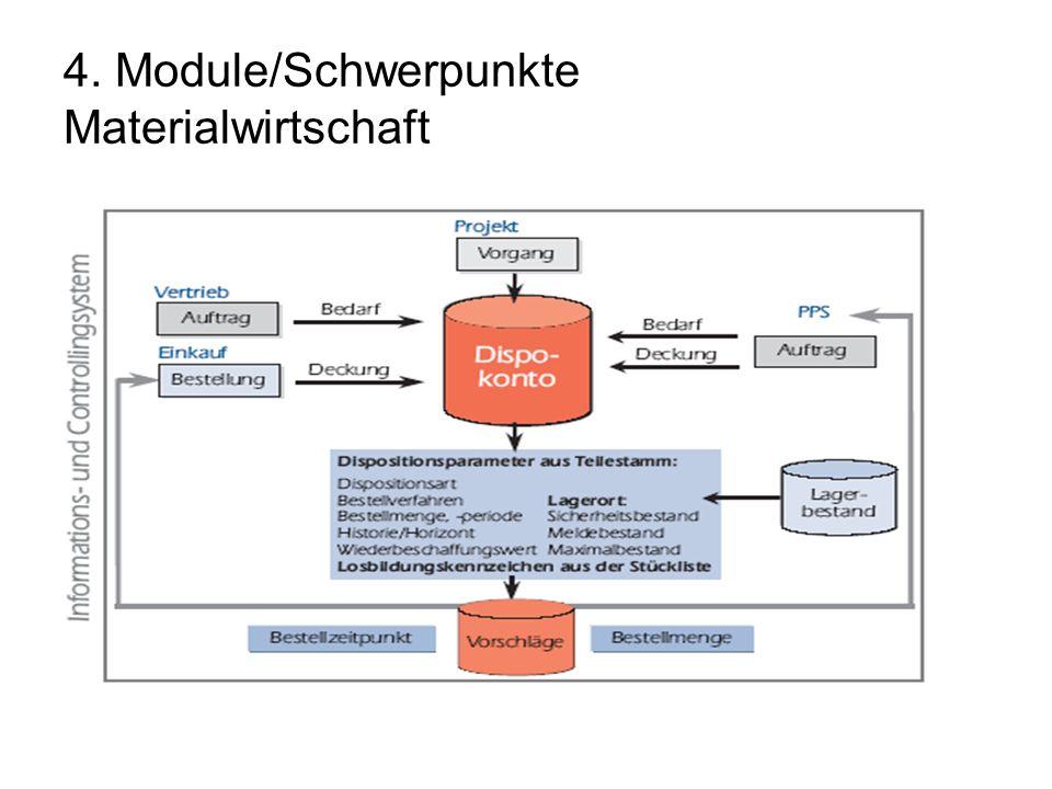 4. Module/Schwerpunkte Materialwirtschaft