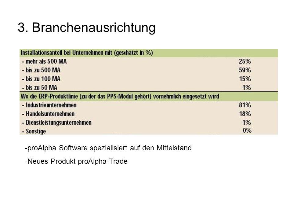 3. Branchenausrichtung -proAlpha Software spezialisiert auf den Mittelstand -Neues Produkt proAlpha-Trade