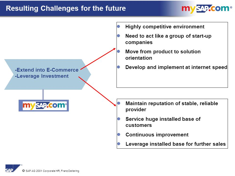 SAP AG 2001 Corporate HR, Franz Deitering Resulting Challenges for the future -Extend into E-Commerce -Leverage Investment Highly competitive environment Need to act like a group of start-up companies Move from product to solution orientation Develop and implement at internet speed Maintain reputation of stable, reliable provider Service huge installed base of customers Continuous improvement Leverage installed base for further sales