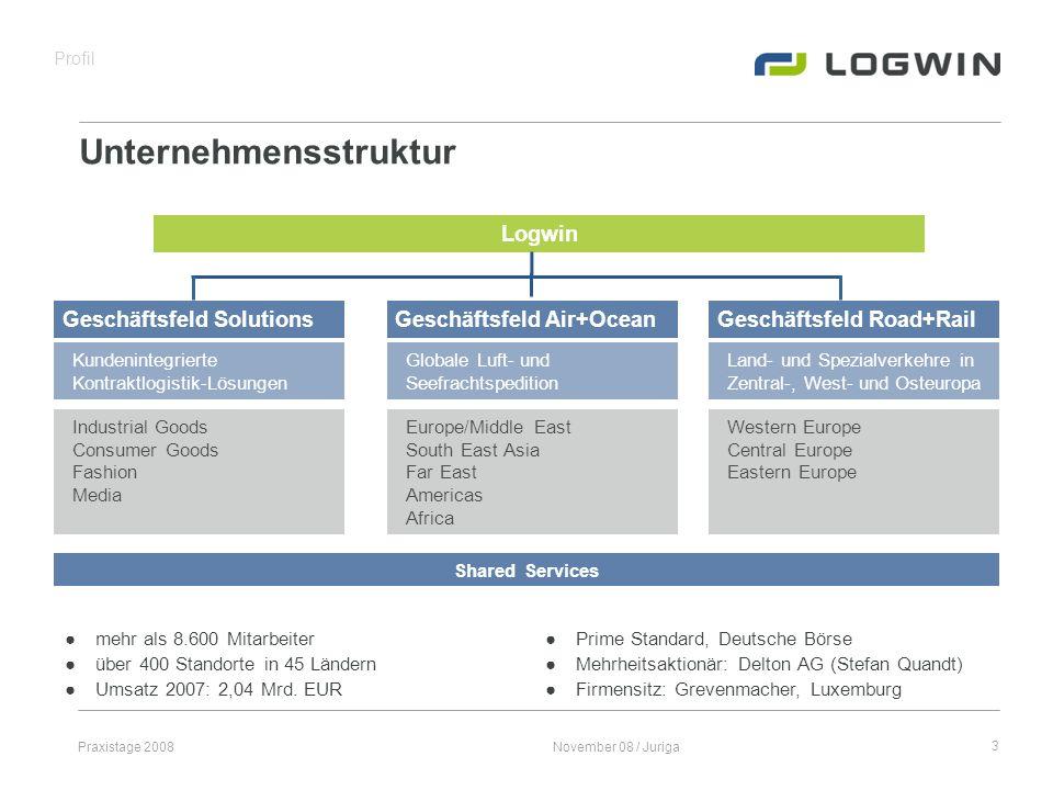 Praxistage 2008November 08 / Juriga14 WMS – Artikelstamm & Bestand SAP LOGWIN WMS Lobster Integration Server Stammdaten Material MATMAS04/Z_MATMAS Artikelstamm Neu Bestandskorr.