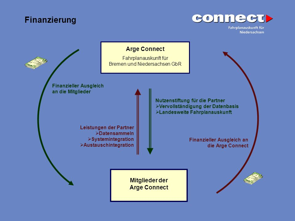 Finanzierung Arge Connect Fahrplanauskunft für Bremen und Niedersachsen GbR Mitglieder der Arge Connect Nutzenstiftung für die Partner Vervollständigu