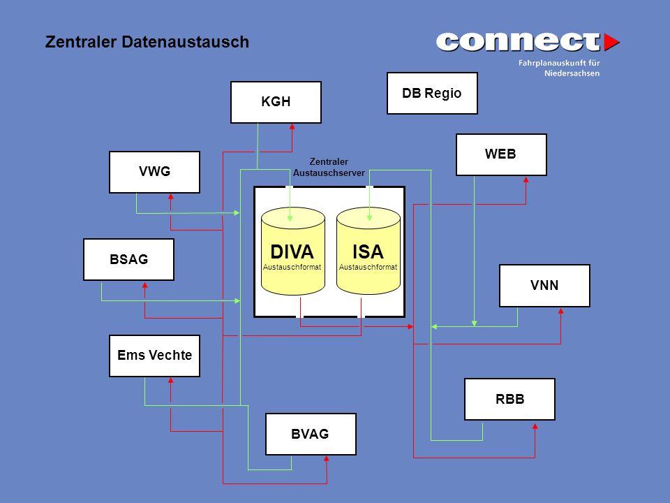 Zentraler Datenaustausch KGH VWG BSAG DB Regio WEB Ems Vechte BVAG RBB VNN DIVA Austauschformat ISA Austauschformat Zentraler Austauschserver