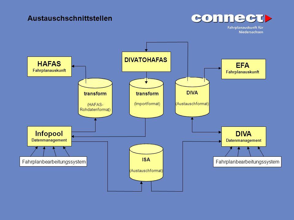HAFAS Fahrplanauskunft transform (HAFAS- Rohdatenformat) - Infopool Datenmanagement Fahrplanbearbeitungssystem ISA (Austauschformat) EFA Fahrplanausku