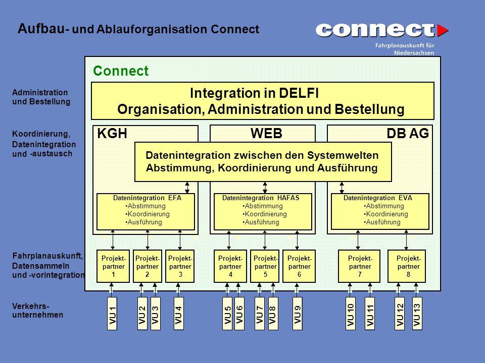 Administration und Bestellung Koordinierung, Datenintegration und -austausch Fahrplanauskunft, Datensammeln und-vorintegration Verkehrs- unternehmen A