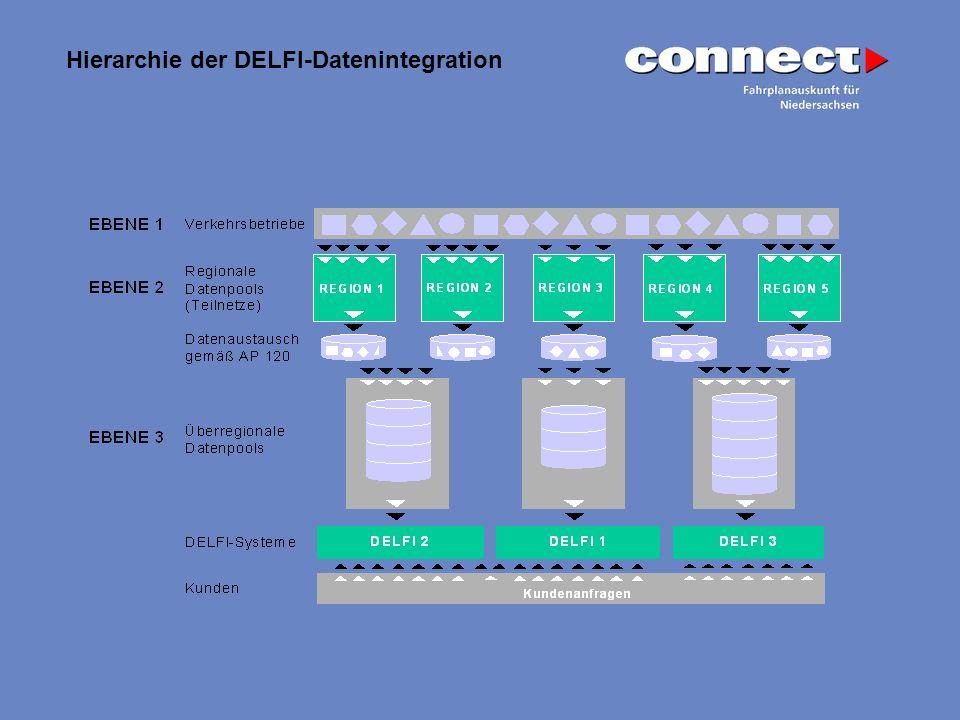 Hierarchie der DELFI-Datenintegration