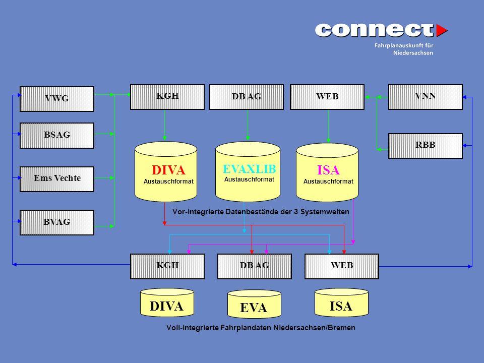 KGH VWG BSAG DB AGWEB Ems Vechte BVAG RBB VNN DIVA Austauschformat ISA Austauschformat Vor-integrierte Datenbestände der 3 Systemwelten DB AGWEBKGH DI