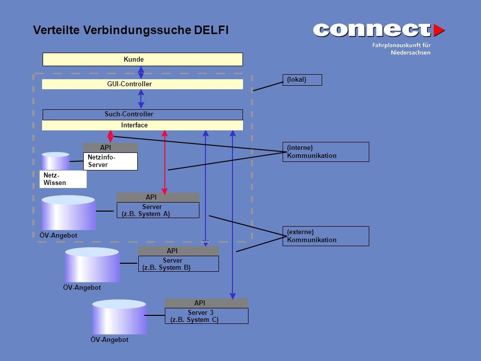 Verteilte Verbindungssuche DELFI Kunde ÖV-Angebot Server (z.B. System A) API Netzinfo- Server API Netz- Wissen ÖV-Angebot Server 3 (z.B. System C) API
