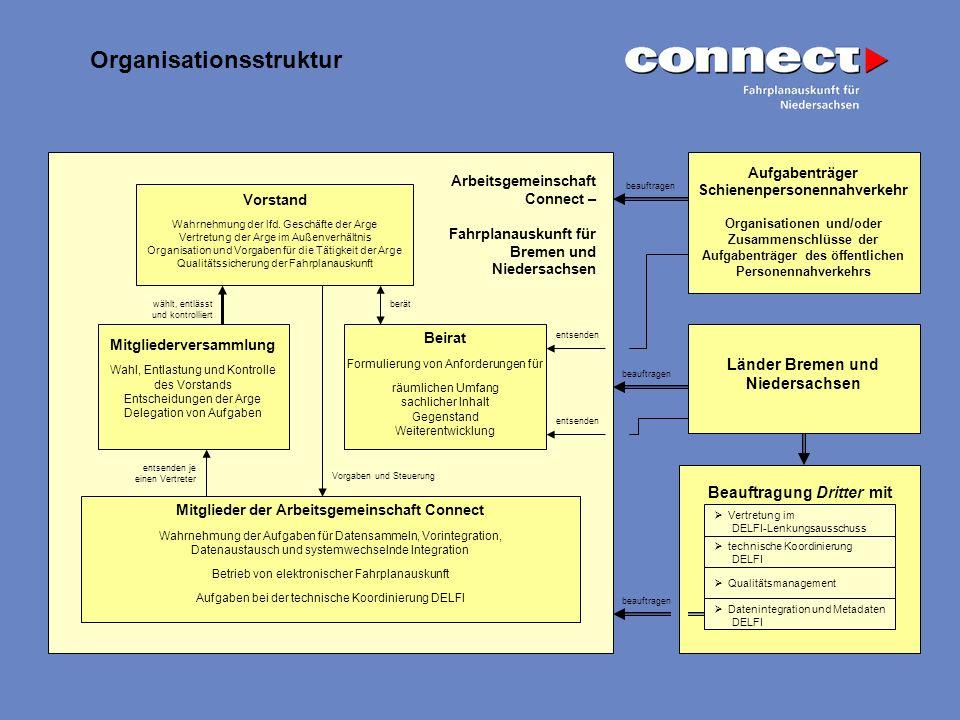 Organisationsstruktur Vorstand Wahrnehmung der lfd. Geschäfte der Arge Vertretung der Arge im Außenverhältnis Organisation und Vorgaben für die Tätigk