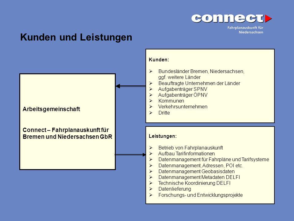 Arbeitsgemeinschaft Connect – Fahrplanauskunft für Bremen und Niedersachsen GbR Kunden: Bundesländer Bremen, Niedersachsen, ggf. weitere Länder Beauft