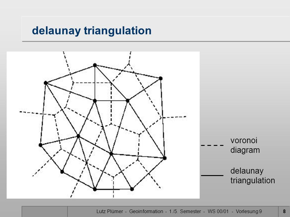 Lutz Plümer - Geoinformation - 1./5. Semester - WS 00/01 - Vorlesung 98 delaunay triangulation voronoi diagram delaunay triangulation