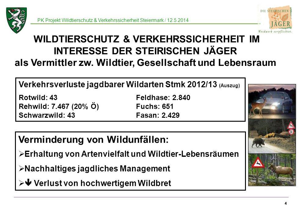44 PK Projekt Wildtierschutz & Verkehrssicherheit Steiermark / 12.5.2014 4 Verminderung von Wildunfällen: Erhaltung von Artenvielfalt und Wildtier-Lebensräumen Nachhaltiges jagdliches Management Verlust von hochwertigem Wildbret WILDTIERSCHUTZ & VERKEHRSSICHERHEIT IM INTERESSE DER STEIRISCHEN JÄGER als Vermittler zw.