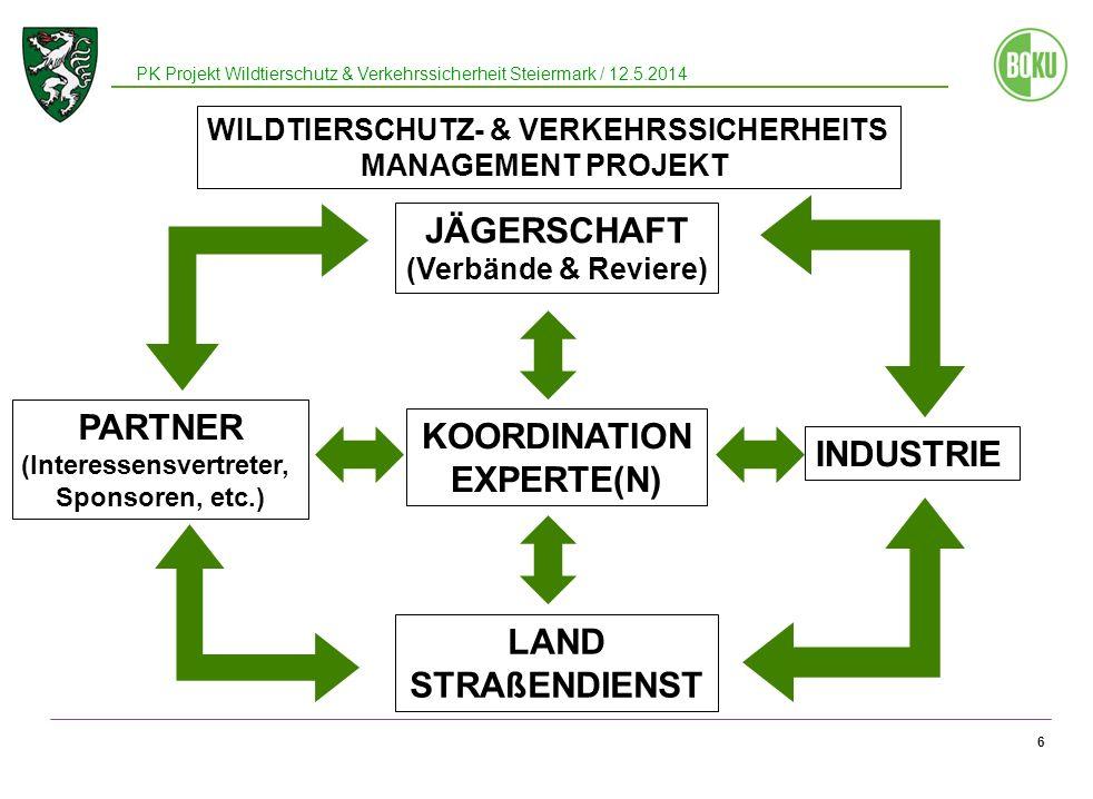 6 JÄGERSCHAFT (Verbände & Reviere) LAND STRAßENDIENST PARTNER (Interessensvertreter, Sponsoren, etc.) INDUSTRIE KOORDINATION EXPERTE(N) WILDTIERSCHUTZ- & VERKEHRSSICHERHEITS MANAGEMENT PROJEKT PK Projekt Wildtierschutz & Verkehrssicherheit Steiermark / 12.5.2014
