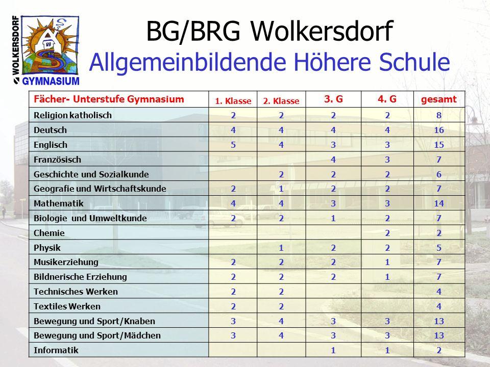 BG/BRG Wolkersdorf Allgemeinbildende Höhere Schule Fächer- Unterstufe Gymnasium 1. Klasse2. Klasse 3. G4. Ggesamt Religion katholisch22228 Deutsch4444