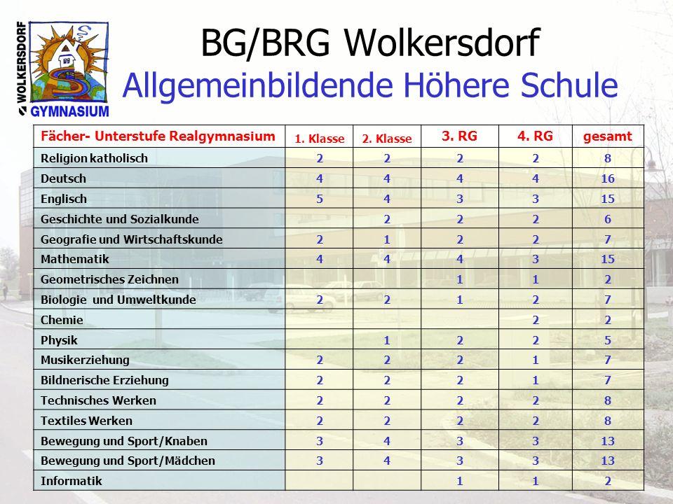 BG/BRG Wolkersdorf Allgemeinbildende Höhere Schule Fächer- Unterstufe Realgymnasium 1. Klasse2. Klasse 3. RG4. RGgesamt Religion katholisch22228 Deuts