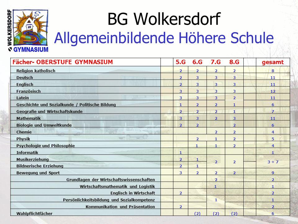 BG Wolkersdorf Allgemeinbildende Höhere Schule Fächer- OBERSTUFE GYMNASIUM 5.G6.G7.G8.G gesamt Religion katholisch 2222 8 Deutsch 2333 11 Englisch 233