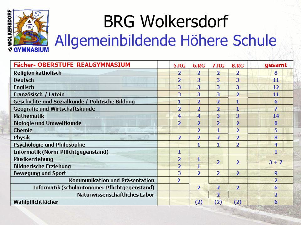 BRG Wolkersdorf Allgemeinbildende Höhere Schule Fächer- OBERSTUFE REALGYMNASIUM 5.RG6.RG7.RG8.RG gesamt Religion katholisch 2222 8 Deutsch 2333 11 Eng