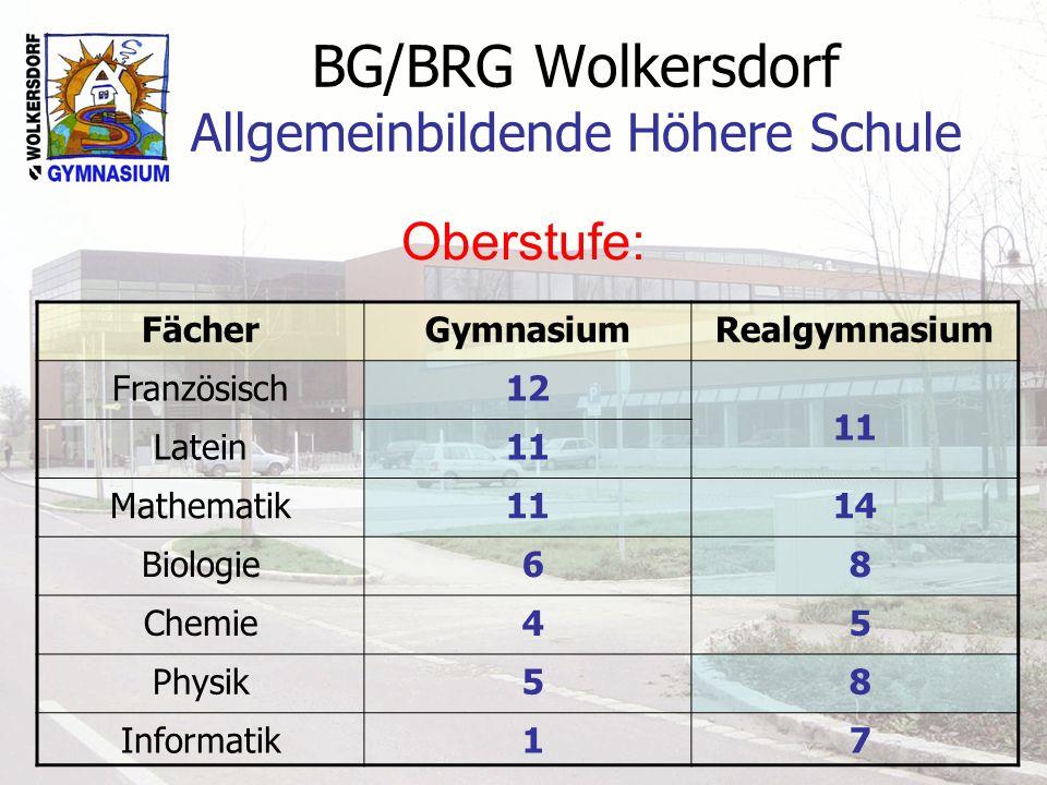 BG/BRG Wolkersdorf Allgemeinbildende Höhere Schule Oberstufe: FächerGymnasiumRealgymnasium Französisch12 11 Latein11 Mathematik1114 Biologie 6 8 Chemi