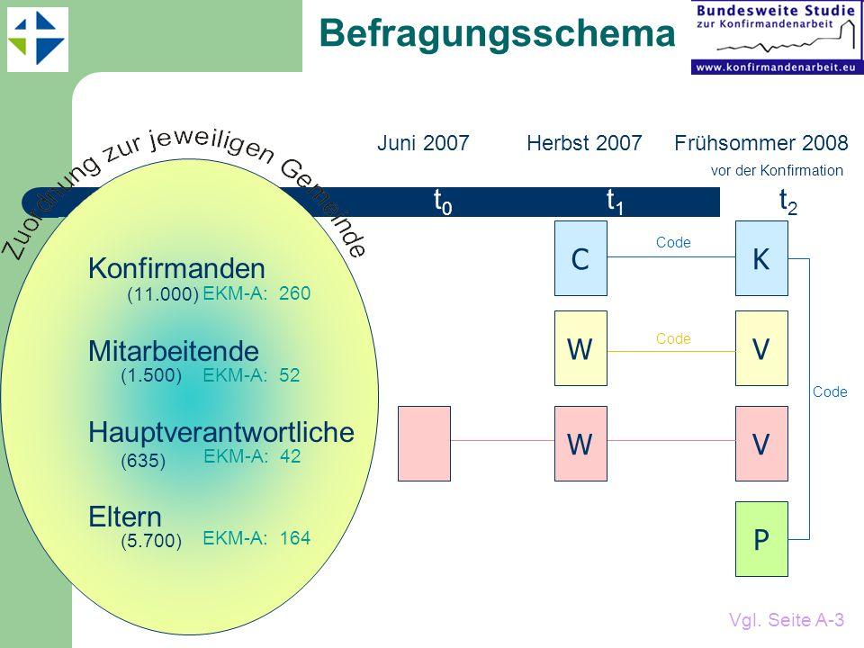 Befragungsschema Juni 2007 Herbst 2007 Frühsommer 2008 vor der Konfirmation t 0 t 1 t 2 Konfirmanden (11.000) Mitarbeitende (1.500) Hauptverantwortliche (635) Eltern (5.700) K V V P Code W C W Vgl.