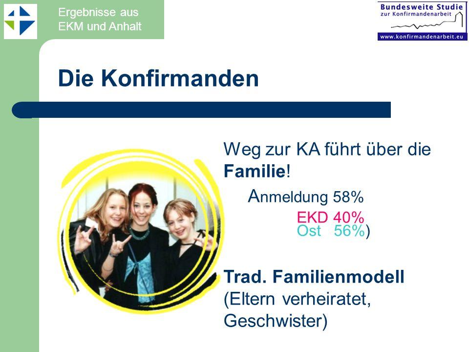 Die Konfirmanden Weg zur KA führt über die Familie! A nmeldung 58% EKD 40% Ost 56%) Trad. Familienmodell (Eltern verheiratet, Geschwister) Ergebnisse