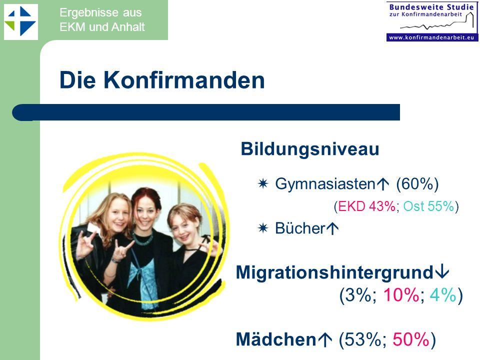 Die Konfirmanden Bildungsniveau Gymnasiasten (60%) (EKD 43%; Ost 55%) Bücher Migrationshintergrund (3%; 10%; 4%) Mädchen (53%; 50%) Ergebnisse aus EKM