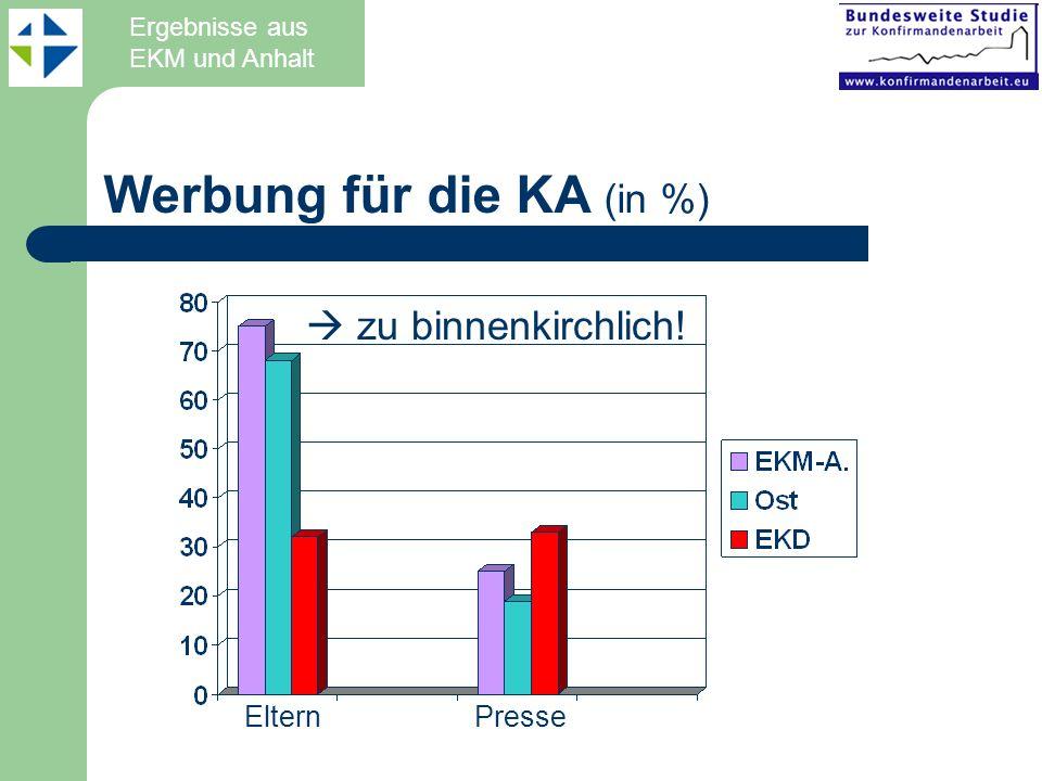 Werbung für die KA (in %) ElternPresse Ergebnisse aus EKM und Anhalt zu binnenkirchlich!