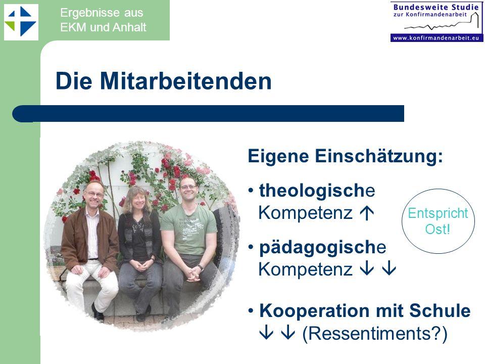 Eigene Einschätzung: theologische Kompetenz pädagogische Kompetenz Kooperation mit Schule (Ressentiments?) Die Mitarbeitenden Entspricht Ost! Ergebnis