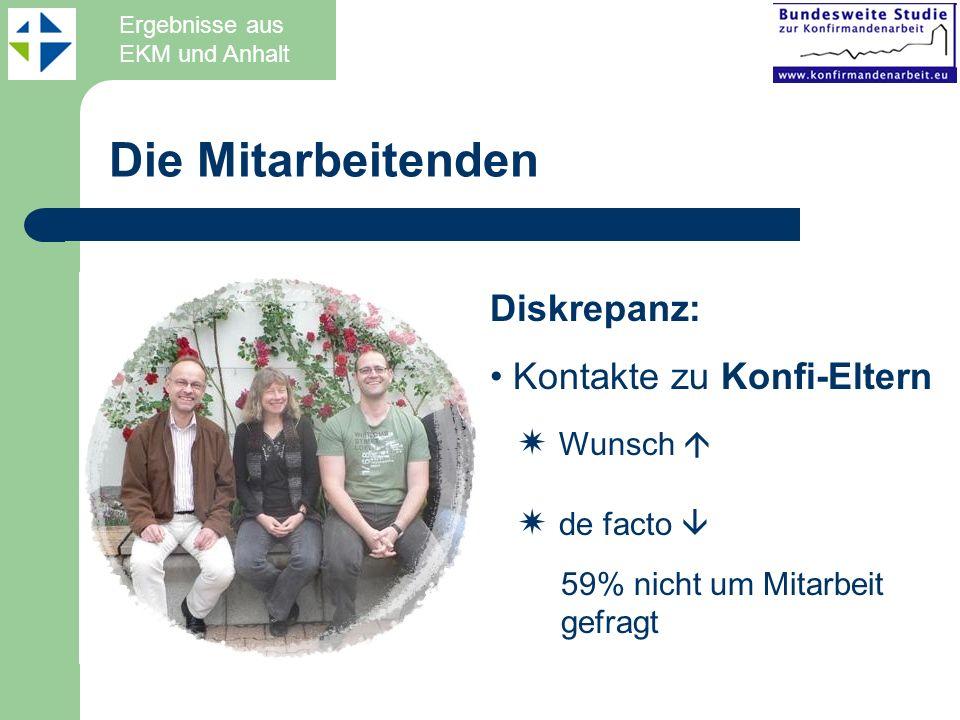 Diskrepanz: Kontakte zu Konfi-Eltern Wunsch de facto 59% nicht um Mitarbeit gefragt Die Mitarbeitenden Ergebnisse aus EKM und Anhalt