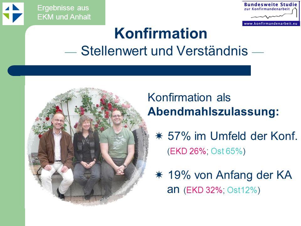 Konfirmation als Abendmahlszulassung: 57% im Umfeld der Konf. (EKD 26%; Ost 65%) 19% von Anfang der KA an (EKD 32%; Ost12%) Konfirmation –– Stellenwer