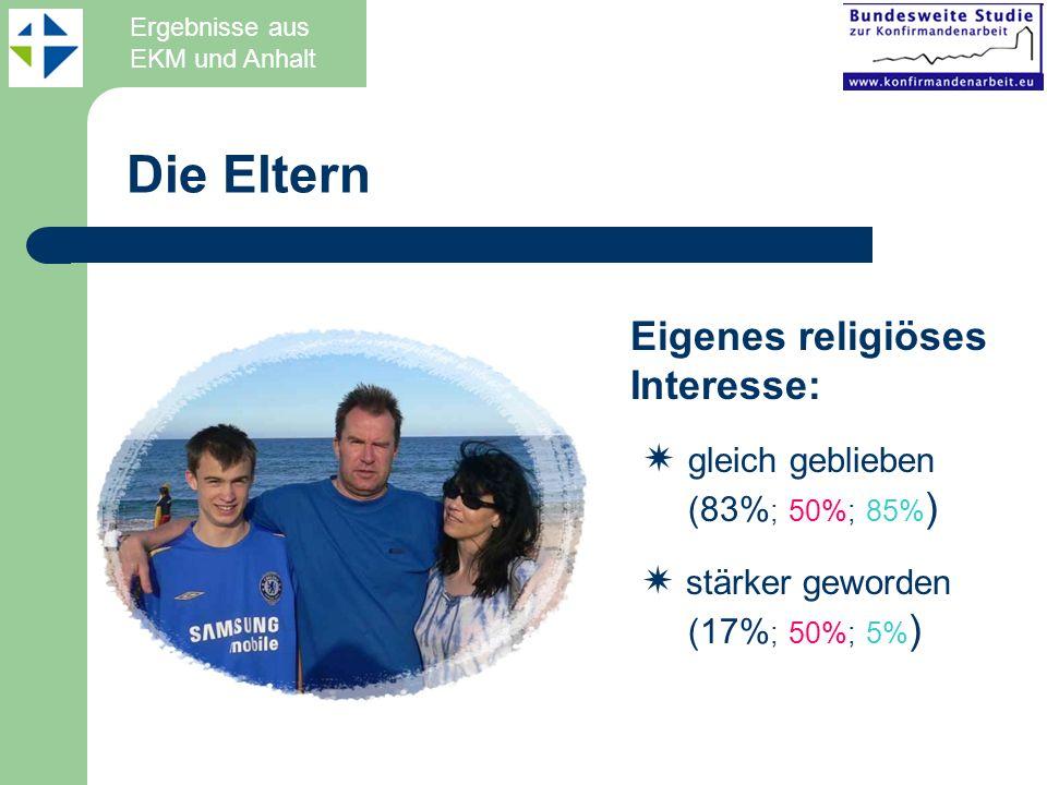 Eigenes religiöses Interesse: gleich geblieben (83% ; 50%; 85% ) stärker geworden (17% ; 50%; 5% ) Die Eltern Ergebnisse aus EKM und Anhalt