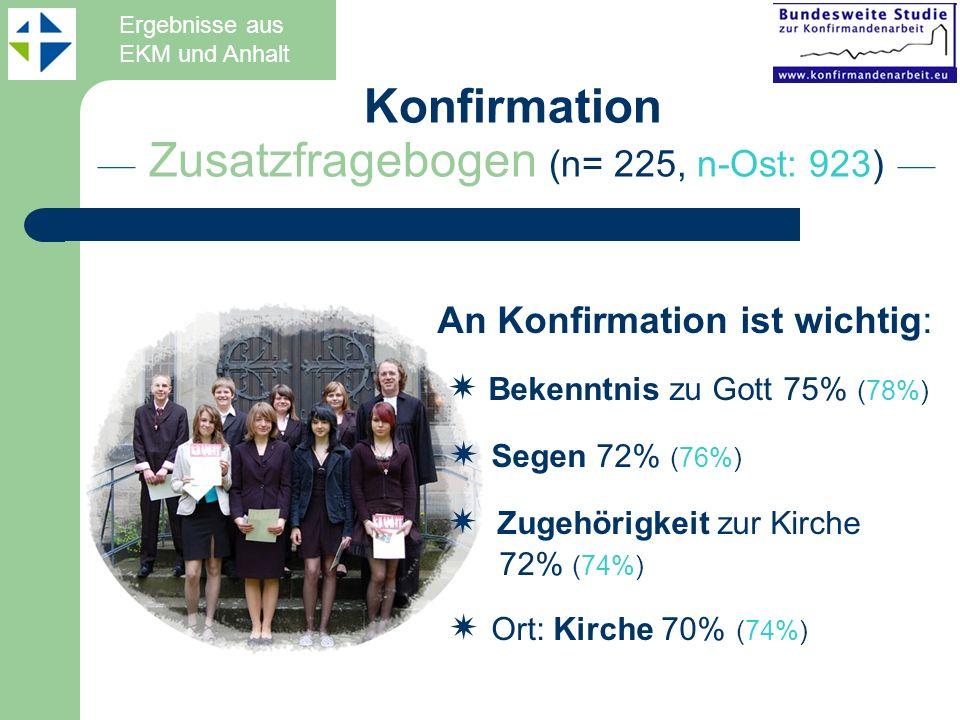 –– Zusatzfragebogen (n= 225, n-Ost: 923) –– An Konfirmation ist wichtig: Bekenntnis zu Gott 75% (78%) Segen 72% (76%) Zugehörigkeit zur Kirche 72% (74