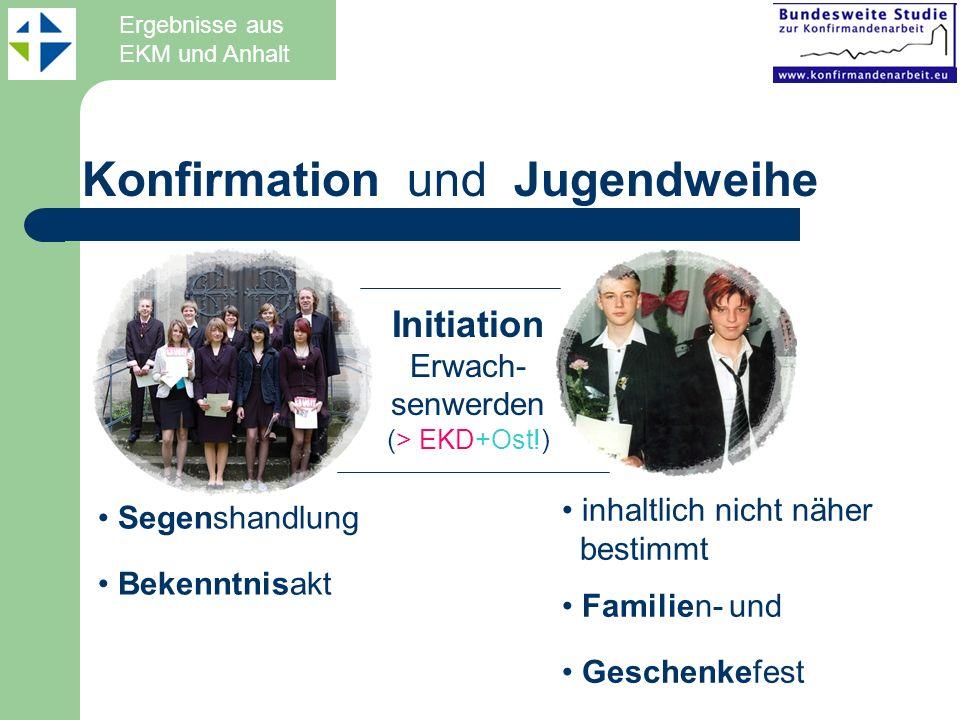 Konfirmation und Jugendweihe Initiation Erwach- senwerden (> EKD+Ost!) inhaltlich nicht näher bestimmt Familien- und Geschenkefest Segenshandlung Beke