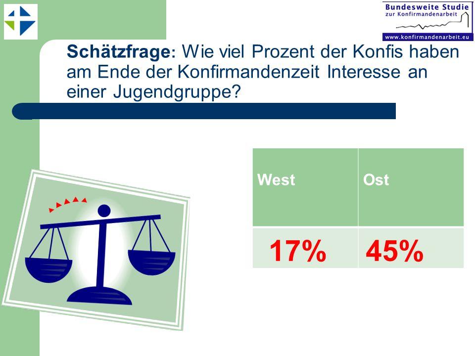 Schätzfrage : Wie viel Prozent der Konfis haben am Ende der Konfirmandenzeit Interesse an einer Jugendgruppe? WestOst 17%45%