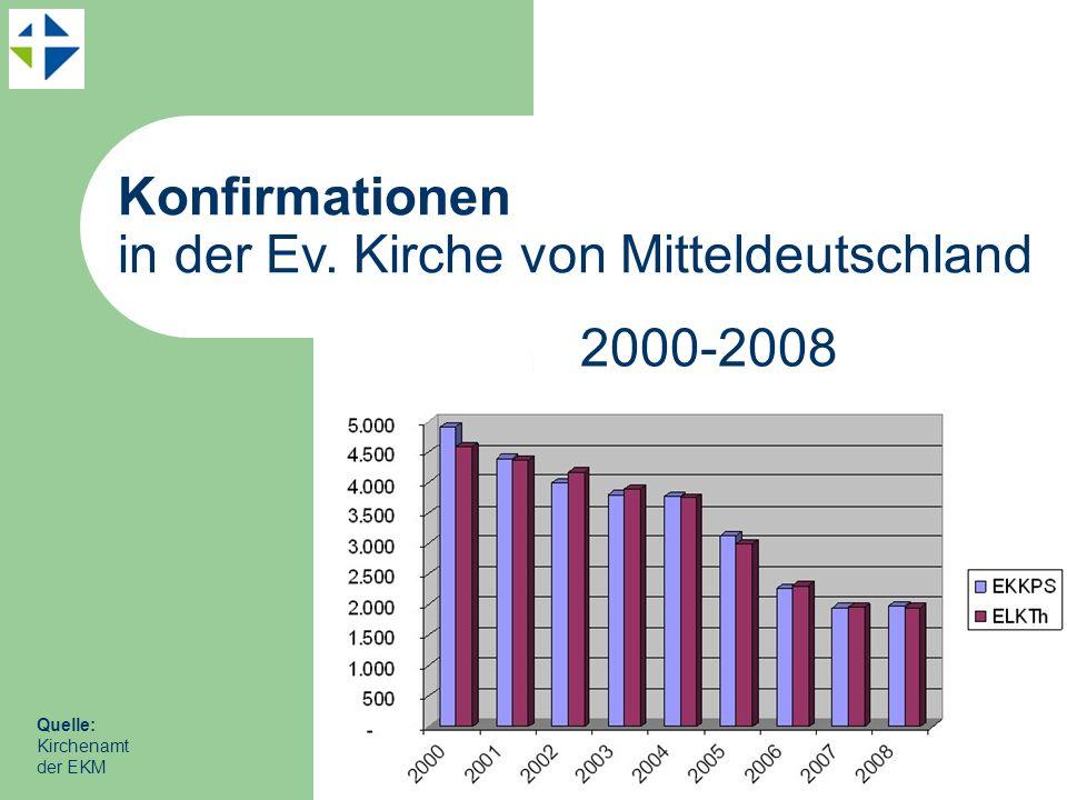 Konfirmationen in der Ev. Kirche von Mitteldeutschland Quelle: Kirchenamt der EKM 2000-2008