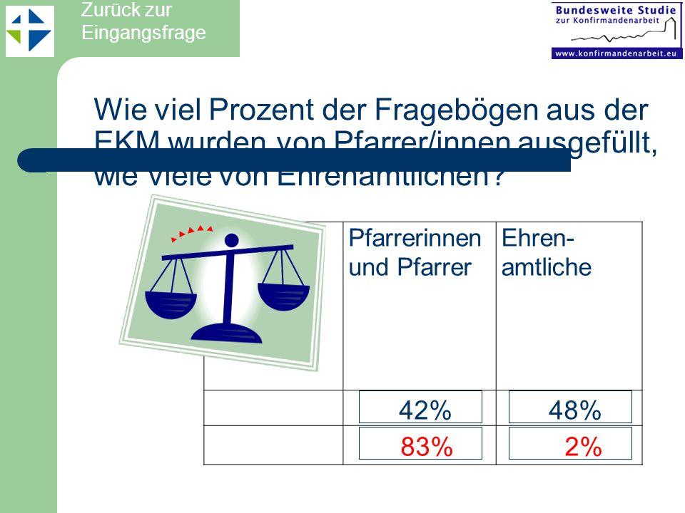 Wie viel Prozent der Fragebögen aus der EKM wurden von Pfarrer/innen ausgefüllt, wie viele von Ehrenamtlichen? Zurück zur Eingangsfrage Pfarrerinnen u