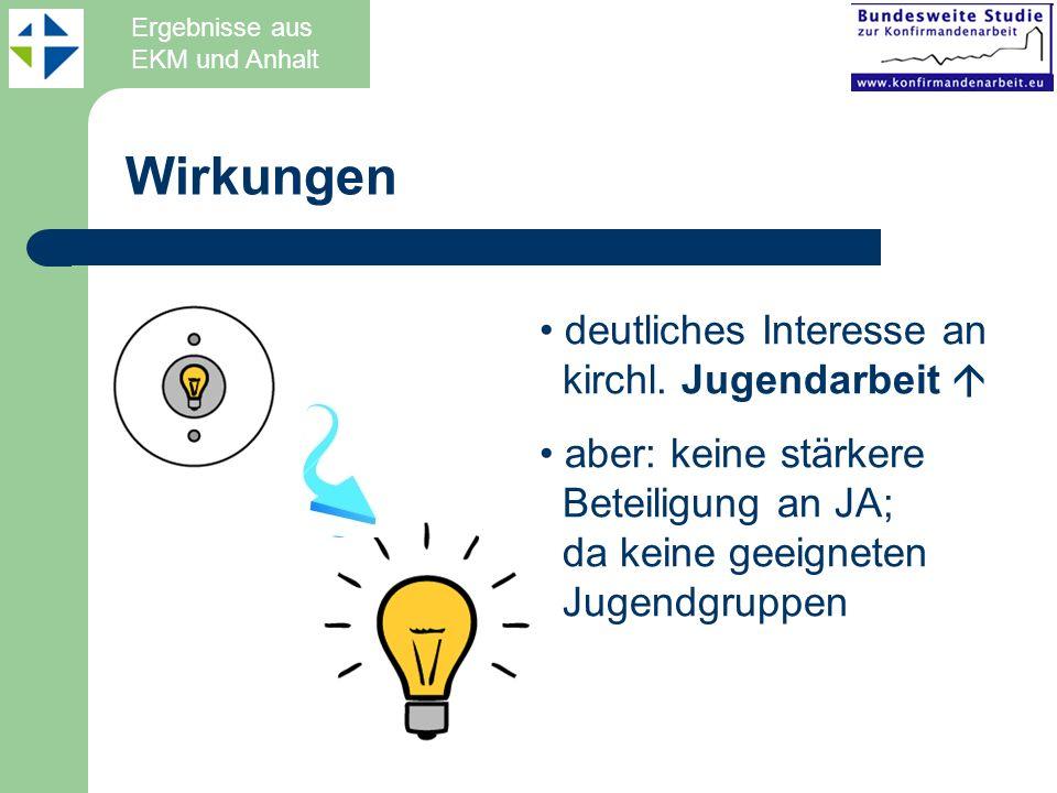 Wirkungen deutliches Interesse an kirchl. Jugendarbeit aber: keine stärkere Beteiligung an JA; da keine geeigneten Jugendgruppen Ergebnisse aus EKM un