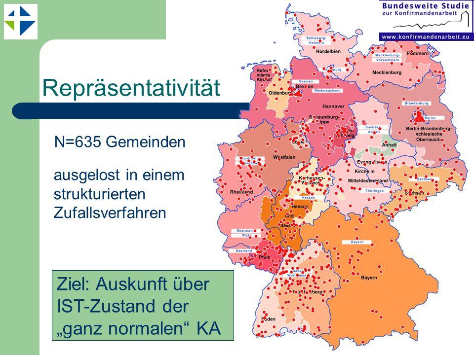 Repräsentativität ausgelost in einem strukturierten Zufallsverfahren Ziel: Auskunft über IST-Zustand der ganz normalen KA N=635 Gemeinden