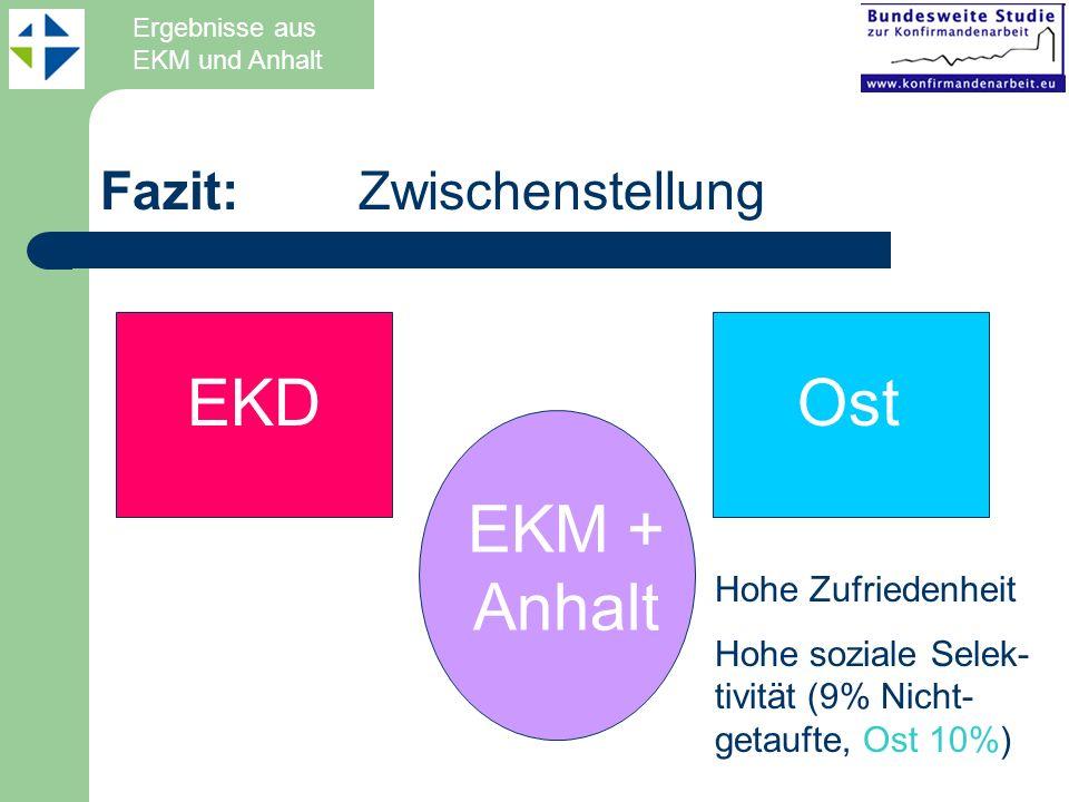 Fazit: Zwischenstellung EKDOst EKM + Anhalt Hohe Zufriedenheit Hohe soziale Selek- tivität (9% Nicht- getaufte, Ost 10%) Ergebnisse aus EKM und Anhalt