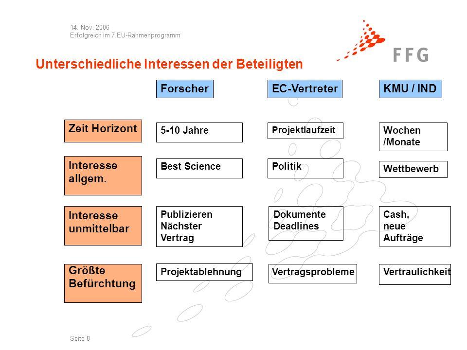 14. Nov. 2006 Erfolgreich im 7.EU-Rahmenprogramm Seite 8 Unterschiedliche Interessen der Beteiligten ForscherEC-Vertreter Zeit Horizont Interesse allg