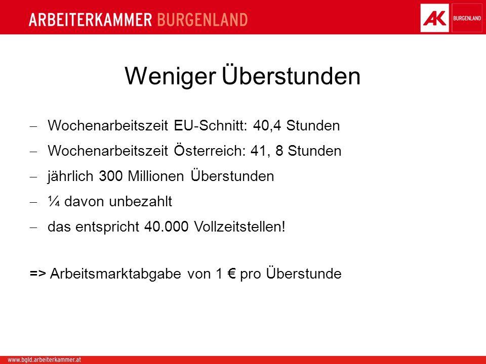 Weniger Überstunden Wochenarbeitszeit EU-Schnitt: 40,4 Stunden Wochenarbeitszeit Österreich: 41, 8 Stunden jährlich 300 Millionen Überstunden ¼ davon unbezahlt das entspricht 40.000 Vollzeitstellen.