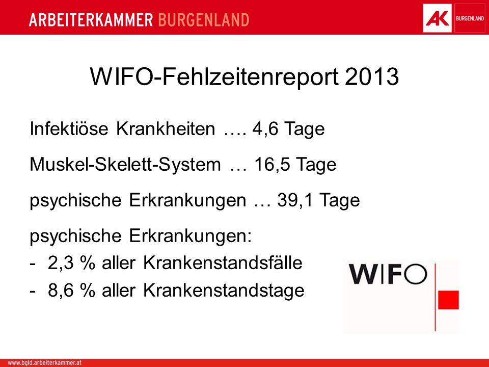 WIFO-Fehlzeitenreport 2013 Infektiöse Krankheiten …. 4,6 Tage Muskel-Skelett-System … 16,5 Tage psychische Erkrankungen … 39,1 Tage psychische Erkrank