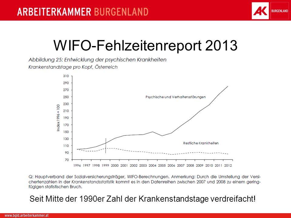 WIFO-Fehlzeitenreport 2013 Seit Mitte der 1990er Zahl der Krankenstandstage verdreifacht!