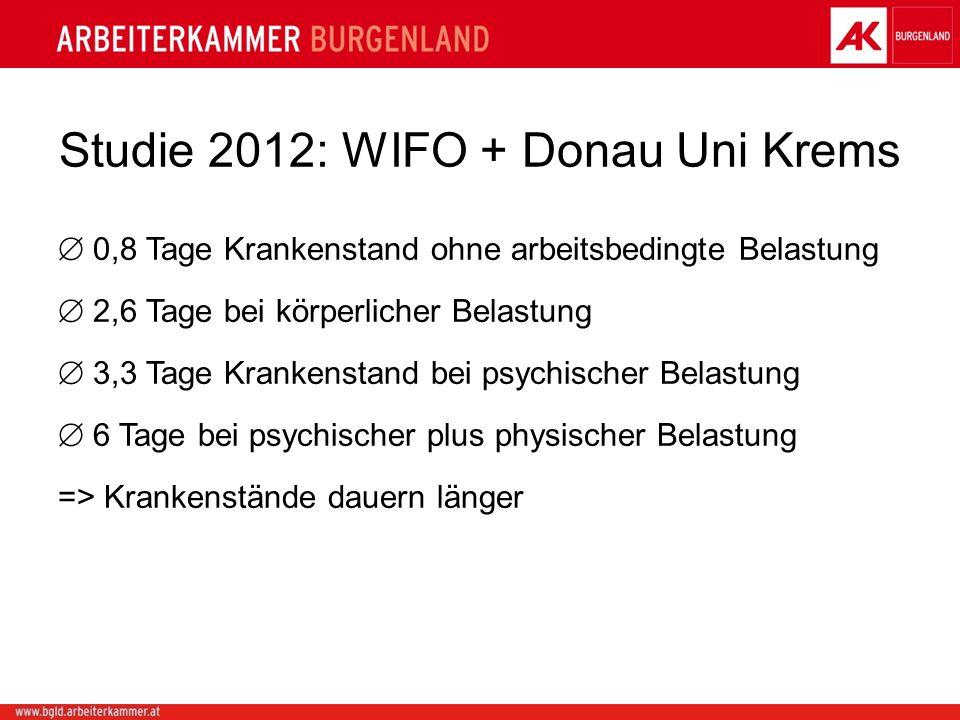 Studie 2012: WIFO + Donau Uni Krems 0,8 Tage Krankenstand ohne arbeitsbedingte Belastung 2,6 Tage bei körperlicher Belastung 3,3 Tage Krankenstand bei psychischer Belastung 6 Tage bei psychischer plus physischer Belastung => Krankenstände dauern länger