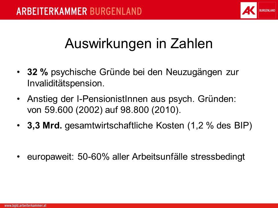 Auswirkungen in Zahlen 32 % psychische Gründe bei den Neuzugängen zur Invaliditätspension.