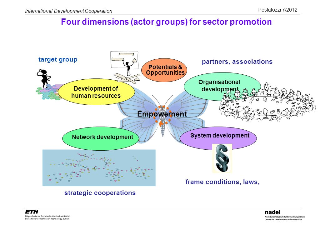 Pestalozzi 7/2012 International Development Cooperation Four dimensions (actor groups) for sector promotion Potentials & Opportunities Organisational