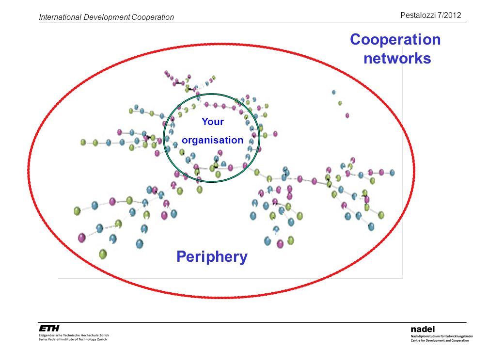 Pestalozzi 7/2012 International Development Cooperation 6 actors decide on membership actors look for own results but are not independant from other actors (interdependence) mutual decisions are negotiated Projects- and programs of development cooperation are cooperation systems